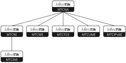 MK-courses